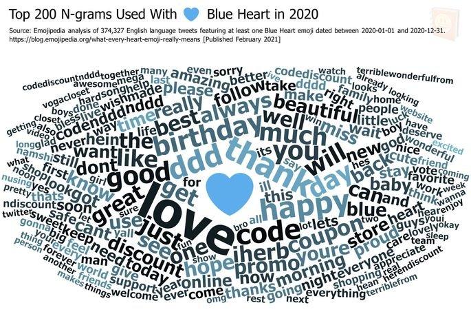 Nuvem de palavras associadas ao emoji de coração azul
