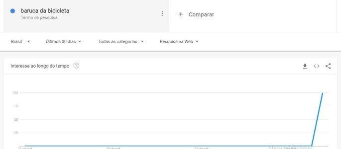 Busca por baruca de bicicleta no Google Trends
